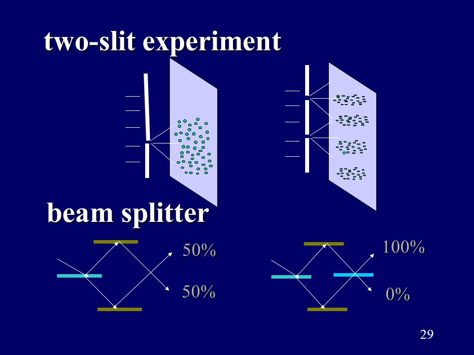 two-slit experiment beam splitter 50% 100% 0%