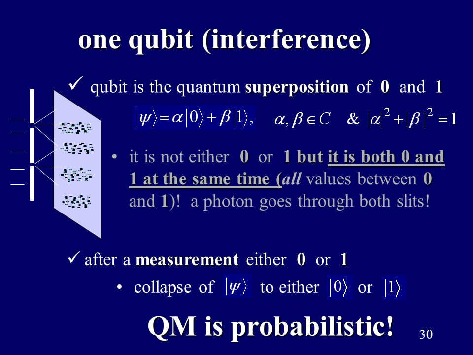 one qubit (interference)