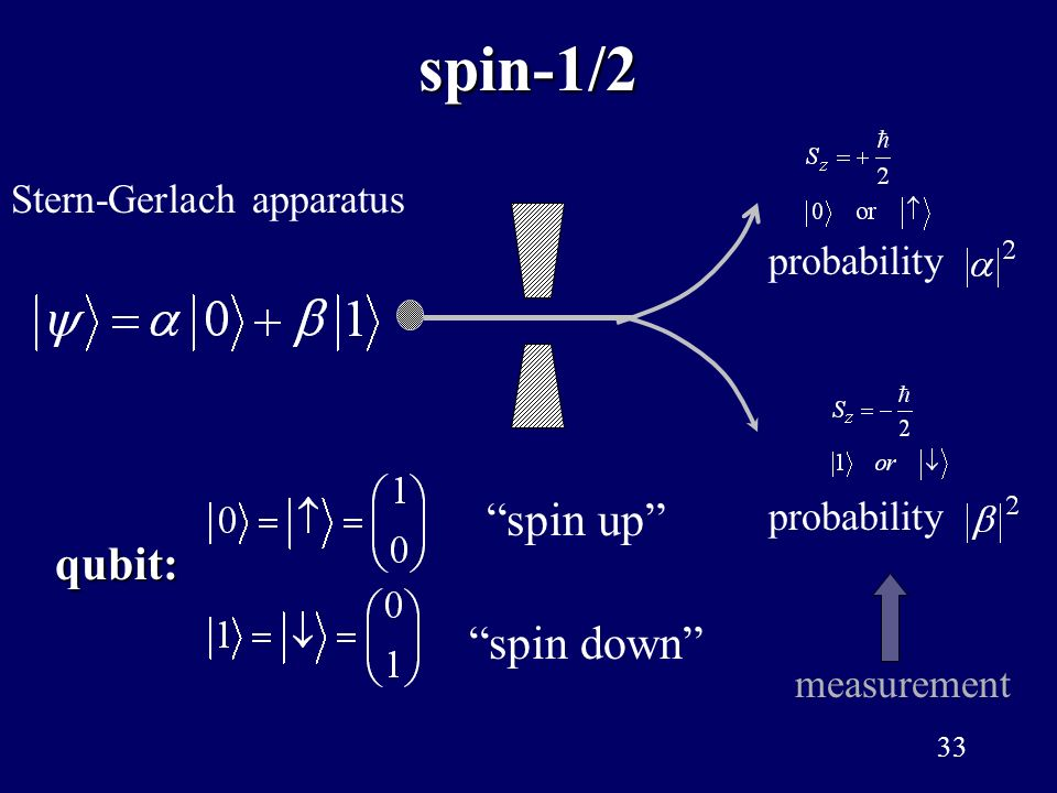 spin-1/2 spin up qubit: spin down Stern-Gerlach apparatus