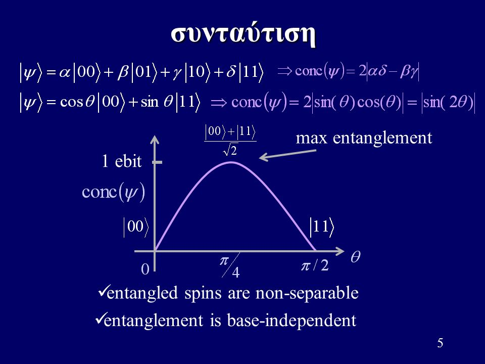 συνταύτιση max entanglement 1 ebit entangled spins are non-separable