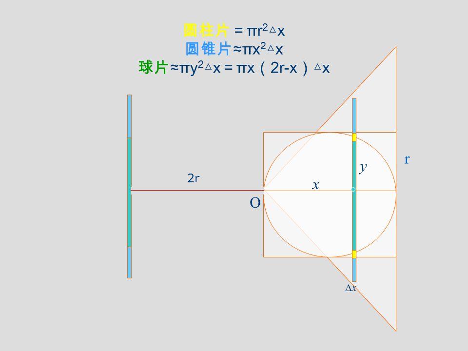 圆柱片=πr2△x 圆锥片≈πx2△x 球片≈πy2△x=πx(2r-x)△x r y 2r x O Δx