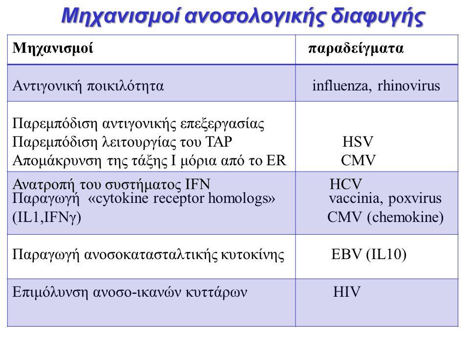 Mηχανισμοί ανοσολογικής διαφυγής
