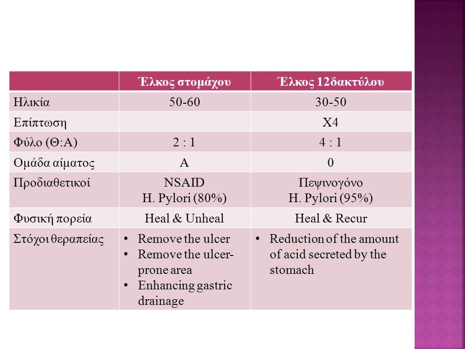 Έλκος στομάχου Έλκος 12δακτύλου. Ηλικία. 50-60. 30-50. Επίπτωση. Χ4. Φύλο (Θ:Α) 2 : 1. 4 : 1.