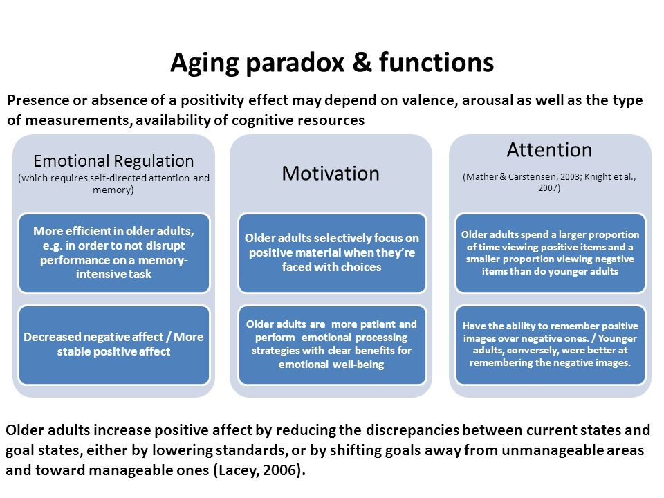 Aging paradox & functions