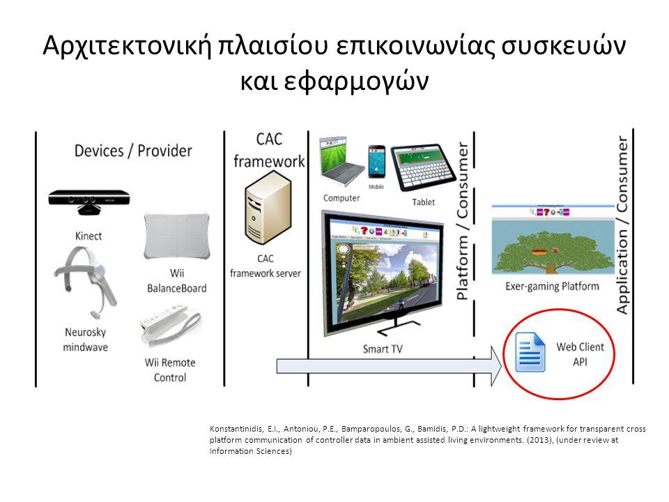 Αρχιτεκτονική πλαισίου επικοινωνίας συσκευών και εφαρμογών