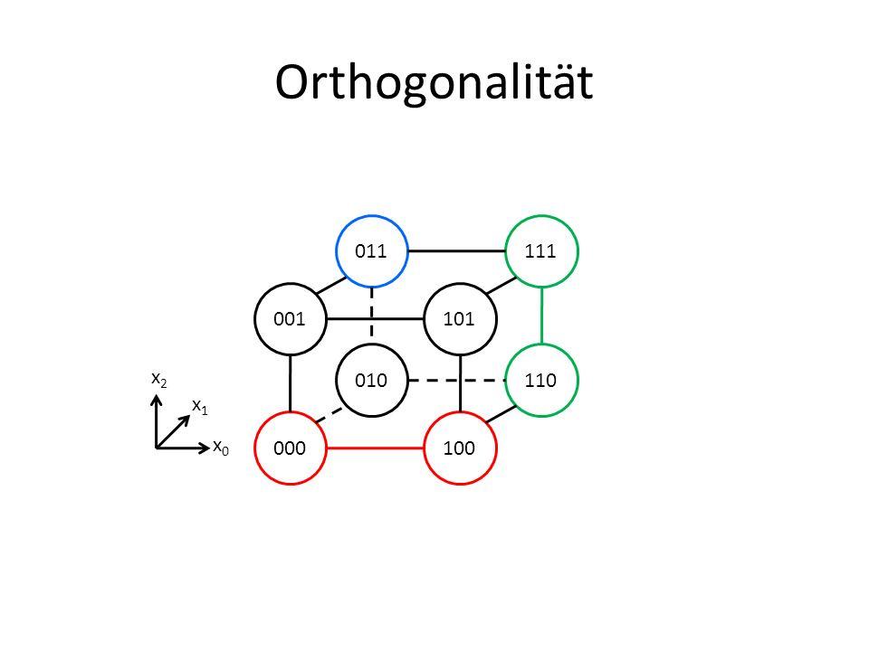 Orthogonalität 001 101 000 100 011 111 010 110 x2 x1 x0
