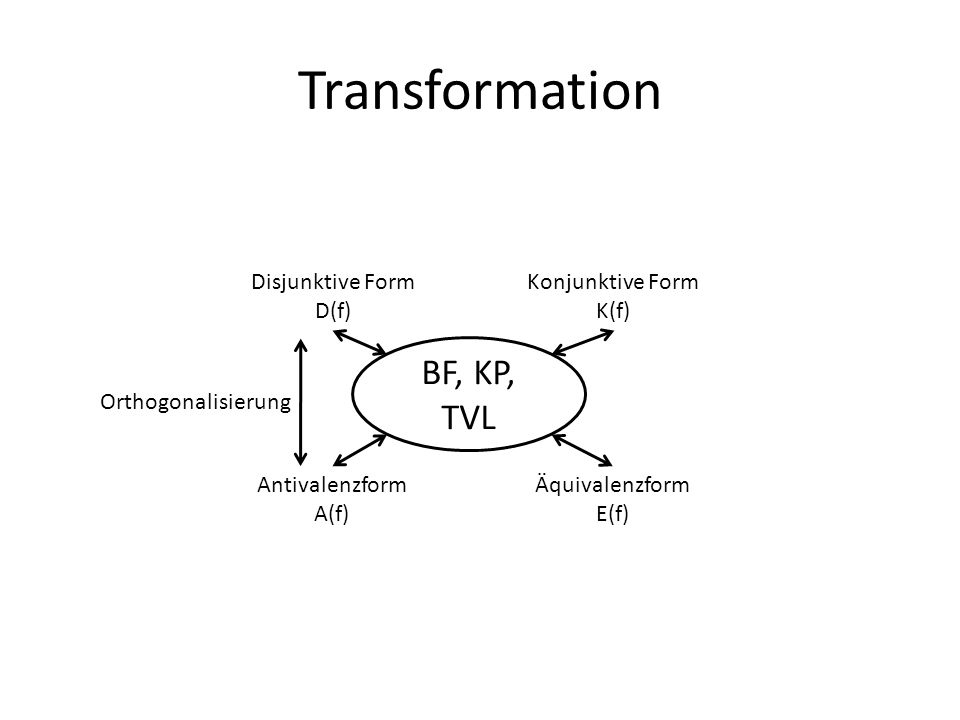 Transformation BF, KP, TVL Disjunktive Form D(f) Konjunktive Form K(f)