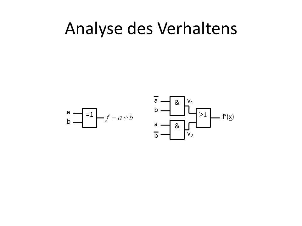 Analyse des Verhaltens