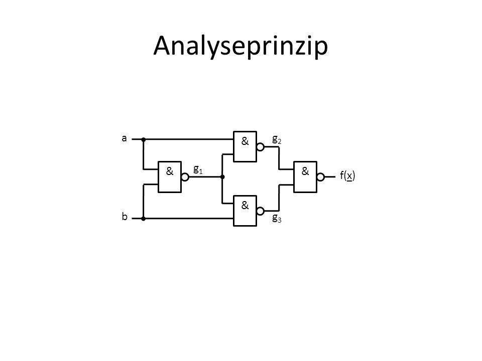Analyseprinzip & a b g1 g2 g3 f(x)