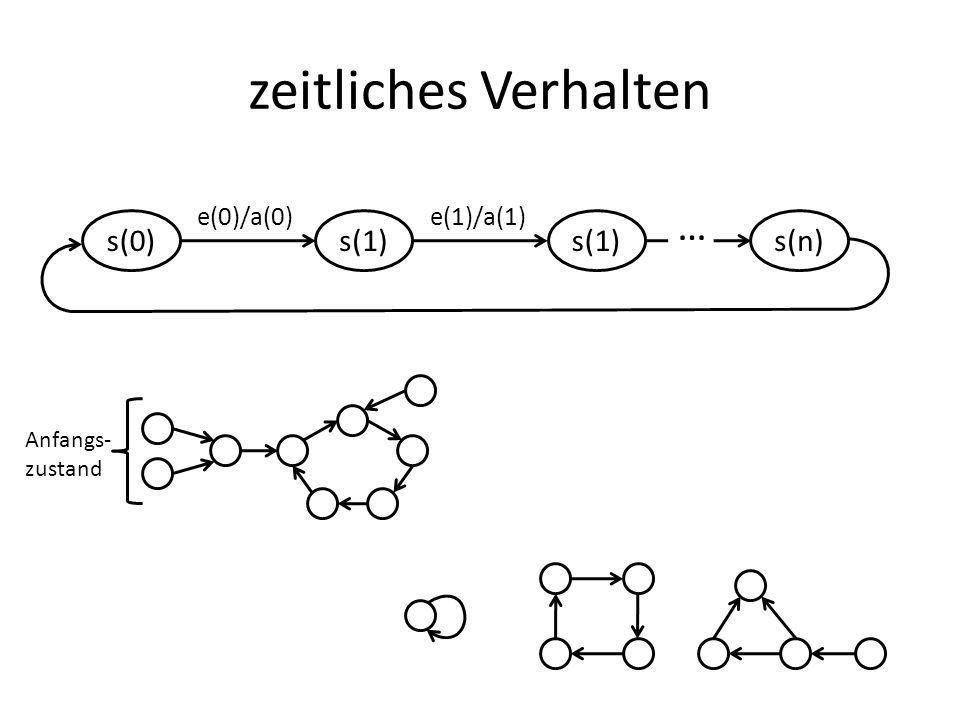 zeitliches Verhalten … s(0) s(1) s(n) e(0)/a(0) e(1)/a(1) Anfangs-