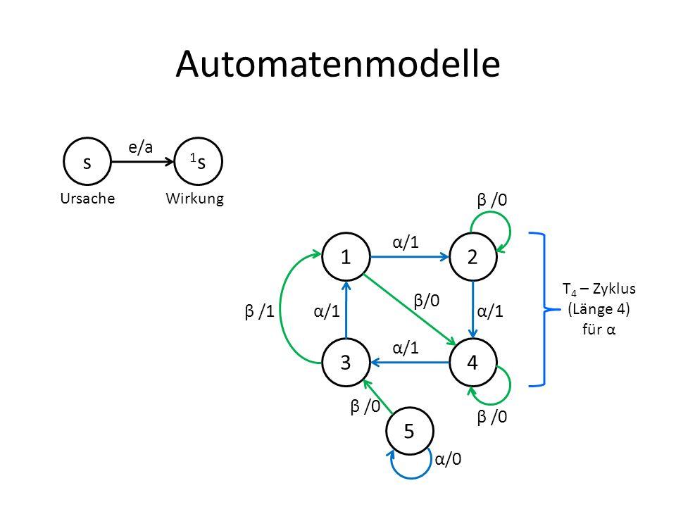 Automatenmodelle s 1s 1 2 3 4 5 e/a β /0 α/1 β/0 β /1 α/0 Ursache