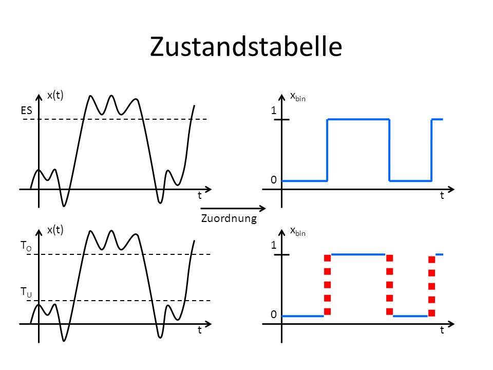 Zustandstabelle ES x(t) t xbin t 1 Zuordnung x(t) t TO TU xbin t 1