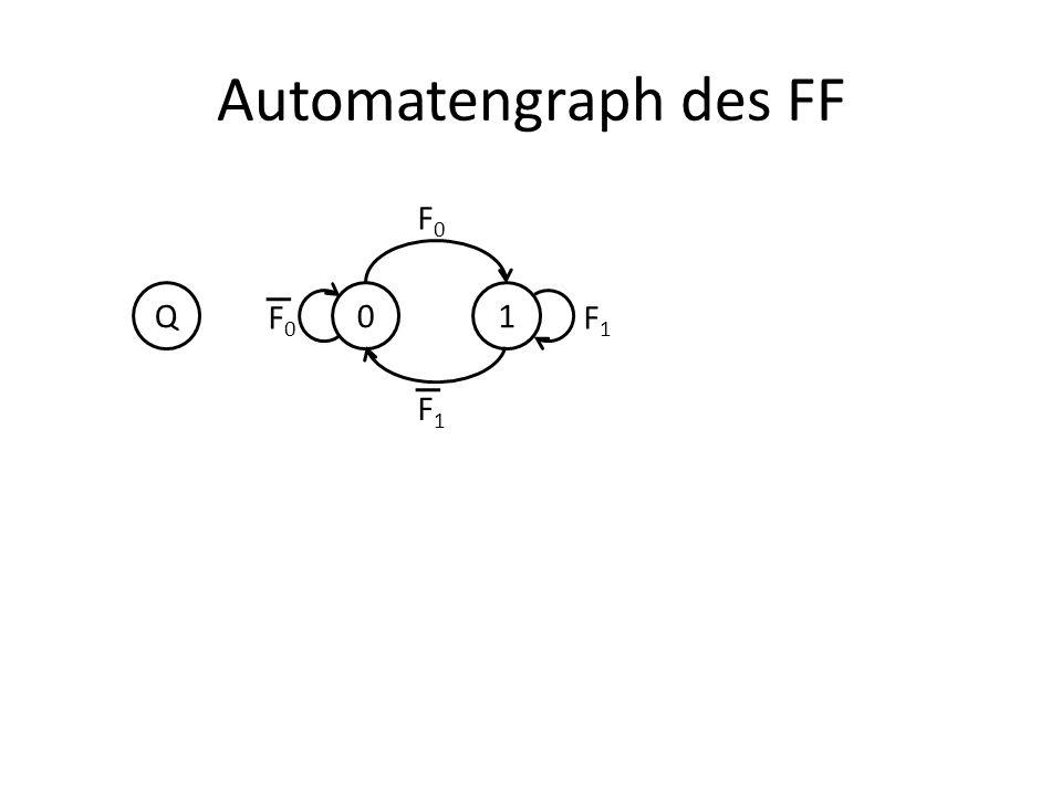 Automatengraph des FF Q 1 F0 F1
