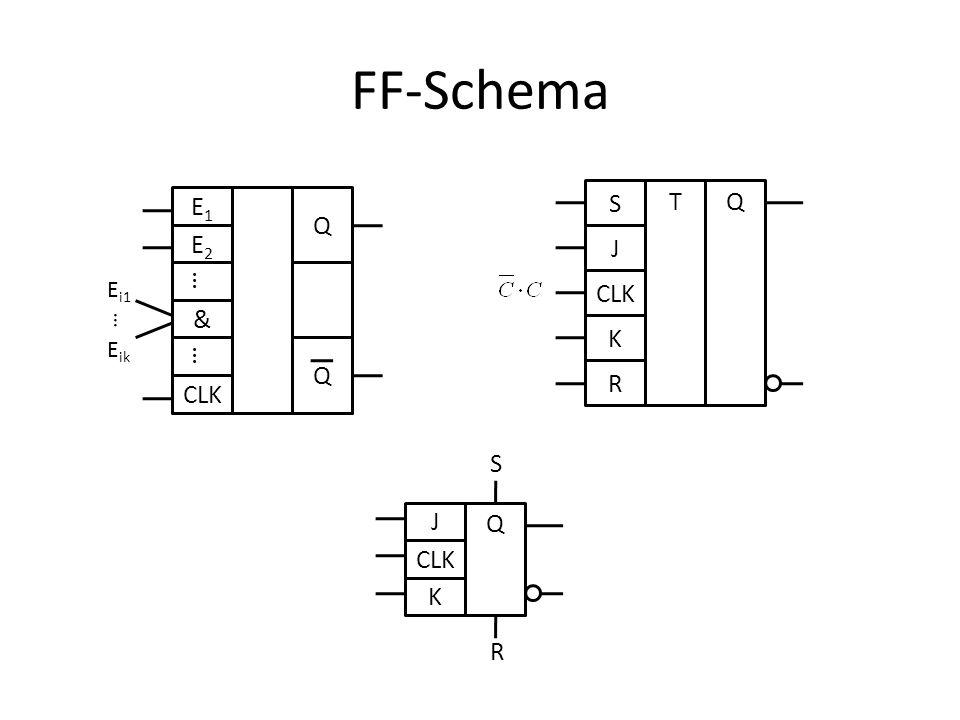 FF-Schema S J K R T Q CLK E1 E2 … & CLK Q Ei1 Eik J CLK K Q S R