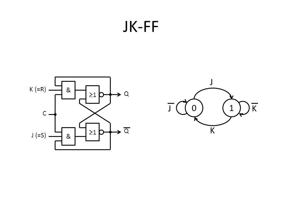 JK-FF 1 J K 1 Q & K (=R) J (=S) C
