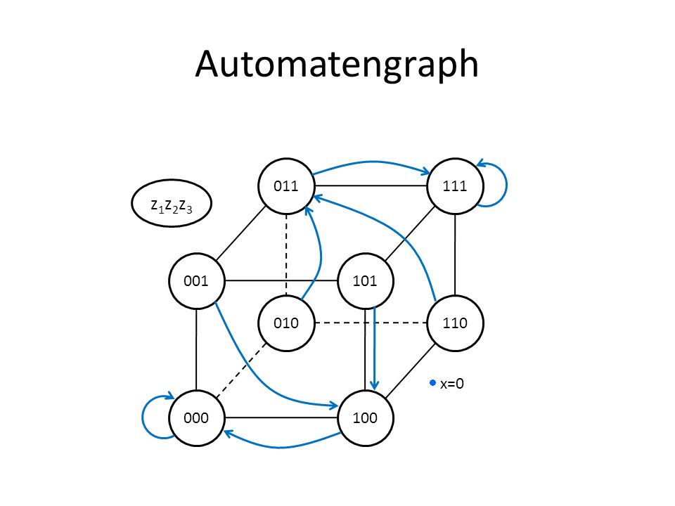 Automatengraph 001 101 000 100 011 111 010 110 z1z2z3  x=0
