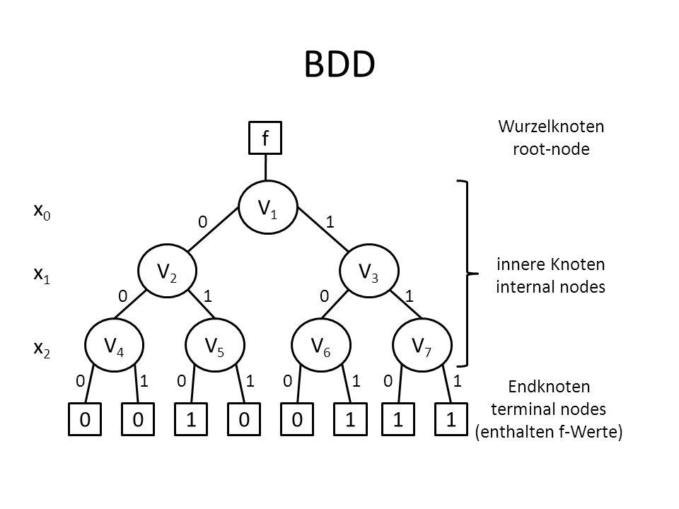 BDD f V1 V2 V3 V4 V5 V6 V7 1 x0 x1 x2 Wurzelknoten root-node