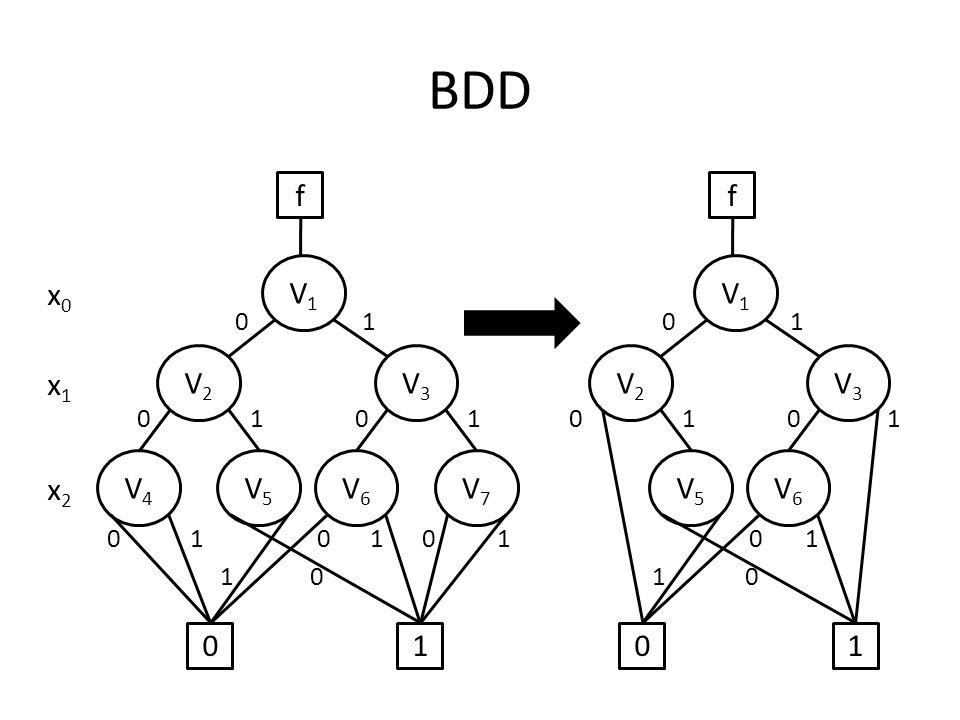 BDD f V1 V2 V3 V4 V5 V6 V7 1 f V1 V2 V3 V5 V6 1 x0 x1 x2
