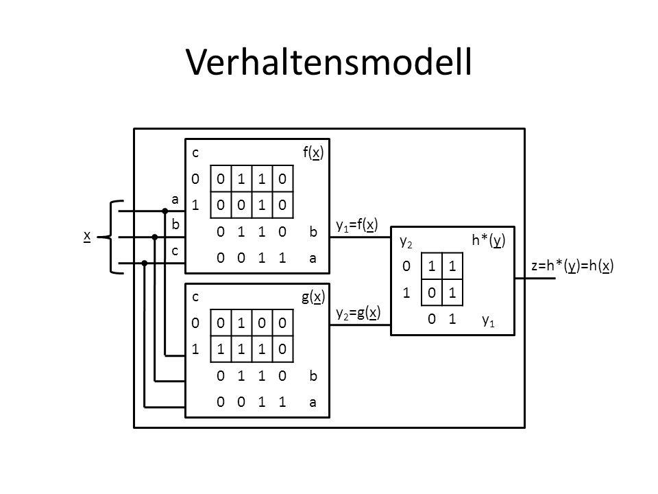 Verhaltensmodell c f(x) 1 b a a b y1=f(x) x y2 h*(y) 1 y1 c