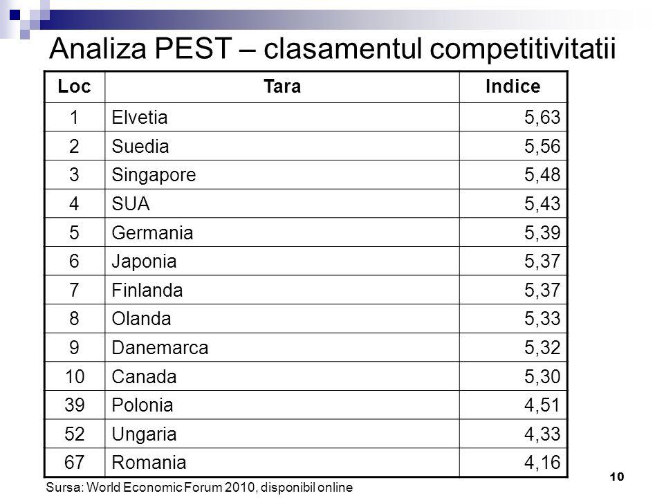 Analiza PEST – clasamentul competitivitatii