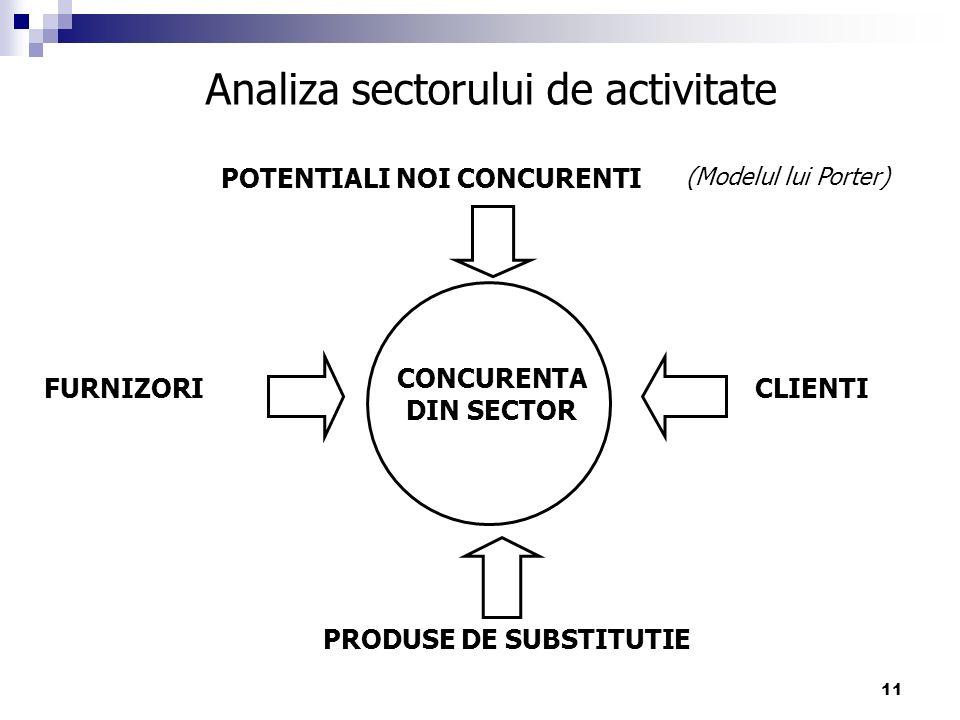 Analiza sectorului de activitate