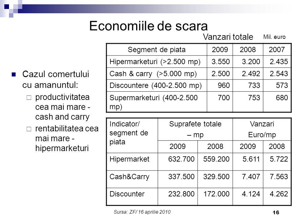 Economiile de scara Cazul comertului cu amanuntul: Vanzari totale