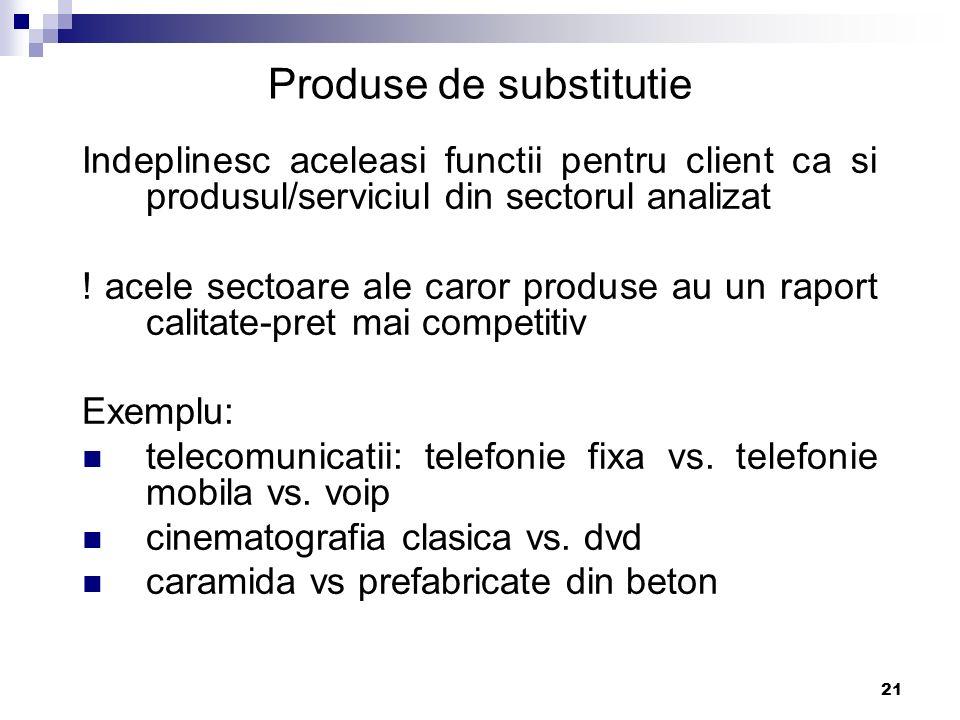 Produse de substitutie
