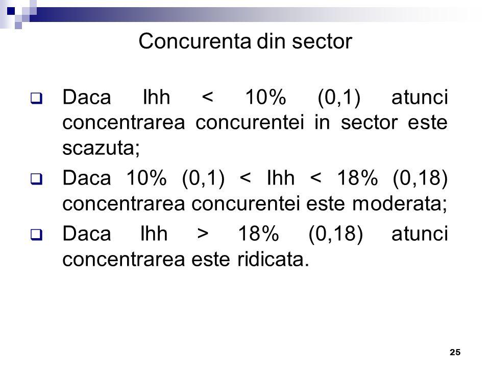 Concurenta din sector Daca Ihh < 10% (0,1) atunci concentrarea concurentei in sector este scazuta;