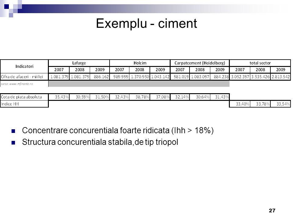 Exemplu - ciment Concentrare concurentiala foarte ridicata (Ihh > 18%) Structura concurentiala stabila,de tip triopol.