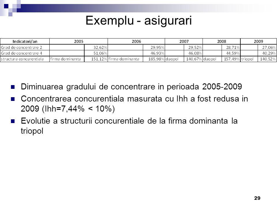 Exemplu - asigurari Diminuarea gradului de concentrare in perioada 2005-2009.
