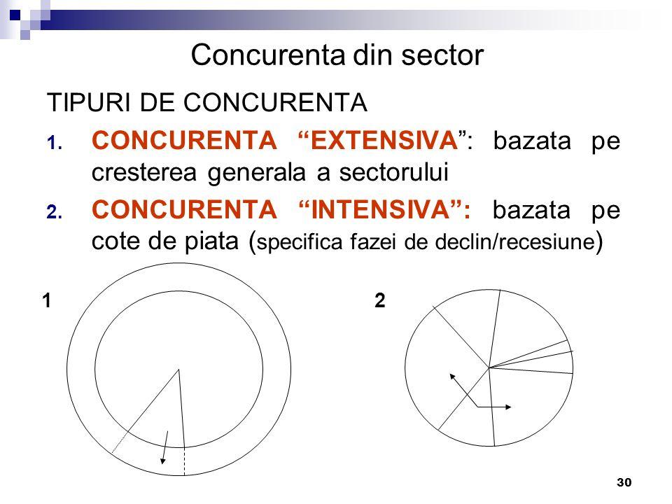 Concurenta din sector TIPURI DE CONCURENTA