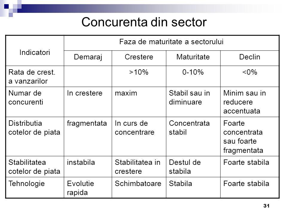 Faza de maturitate a sectorului