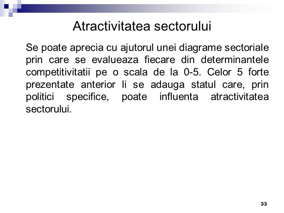 Atractivitatea sectorului