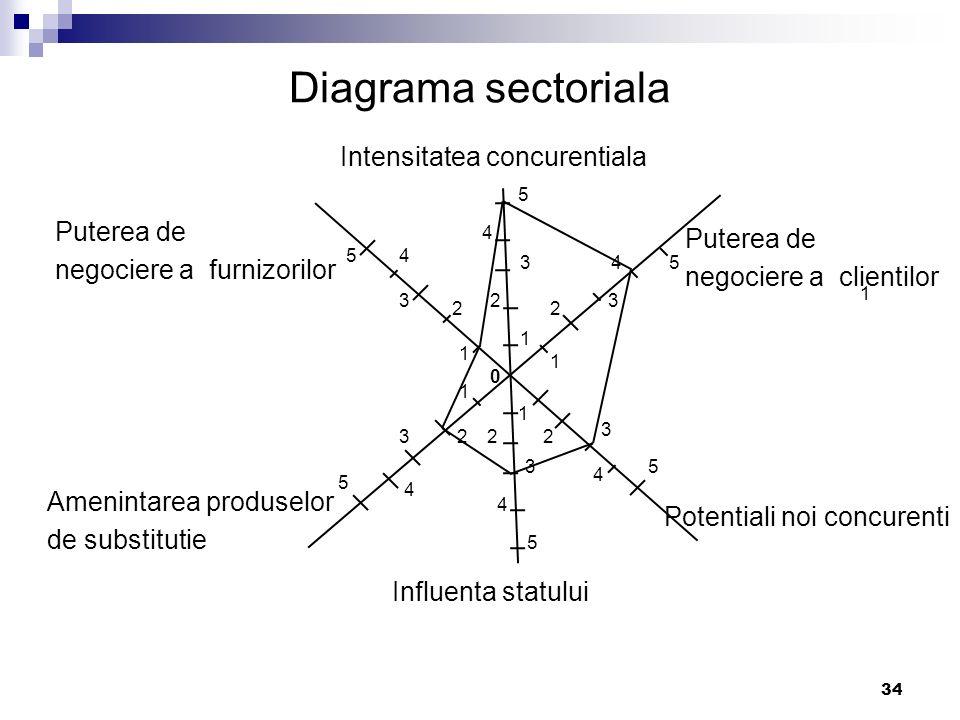 Diagrama sectoriala Intensitatea concurentiala Puterea de