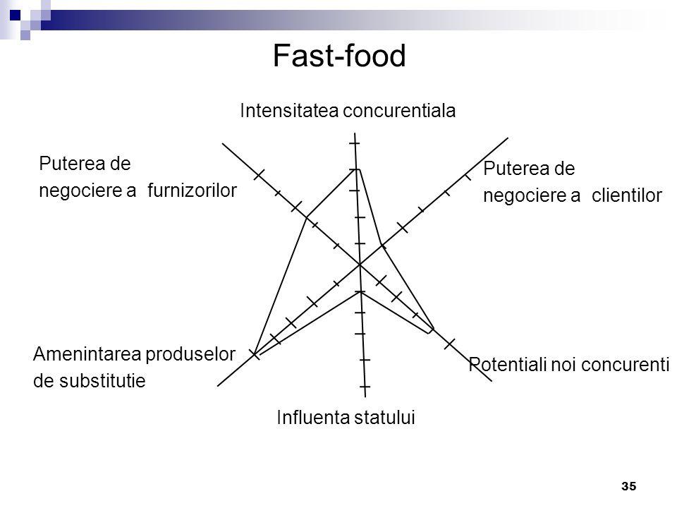 Fast-food Intensitatea concurentiala Puterea de