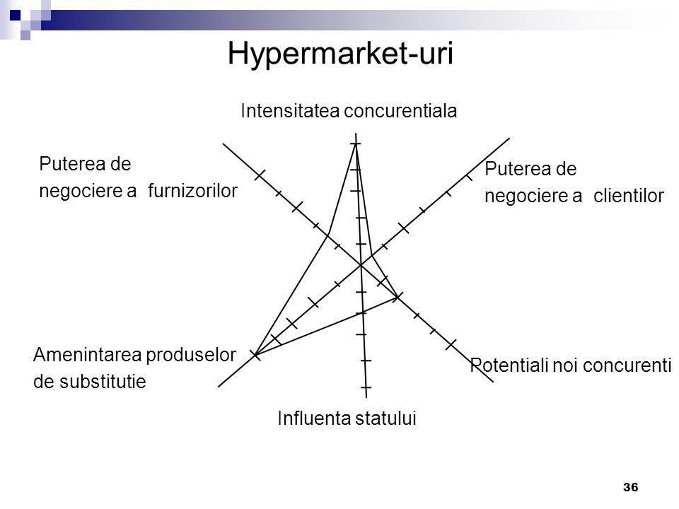 Hypermarket-uri Intensitatea concurentiala Puterea de Puterea de