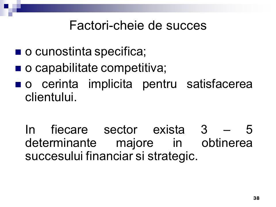 Factori-cheie de succes