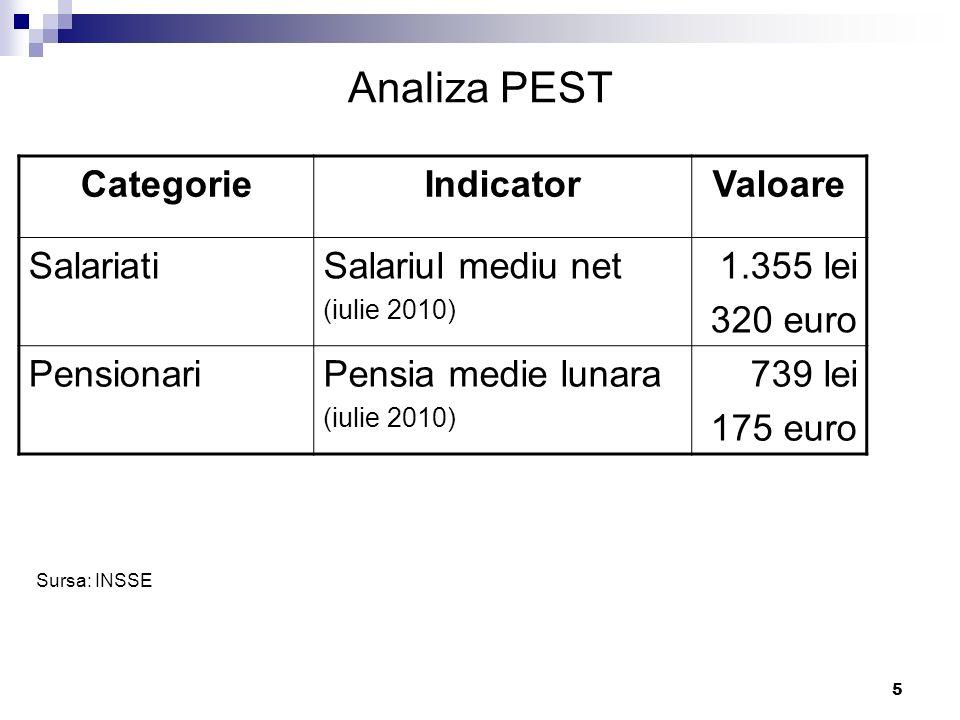 Analiza PEST Categorie Indicator Valoare Salariati Salariul mediu net