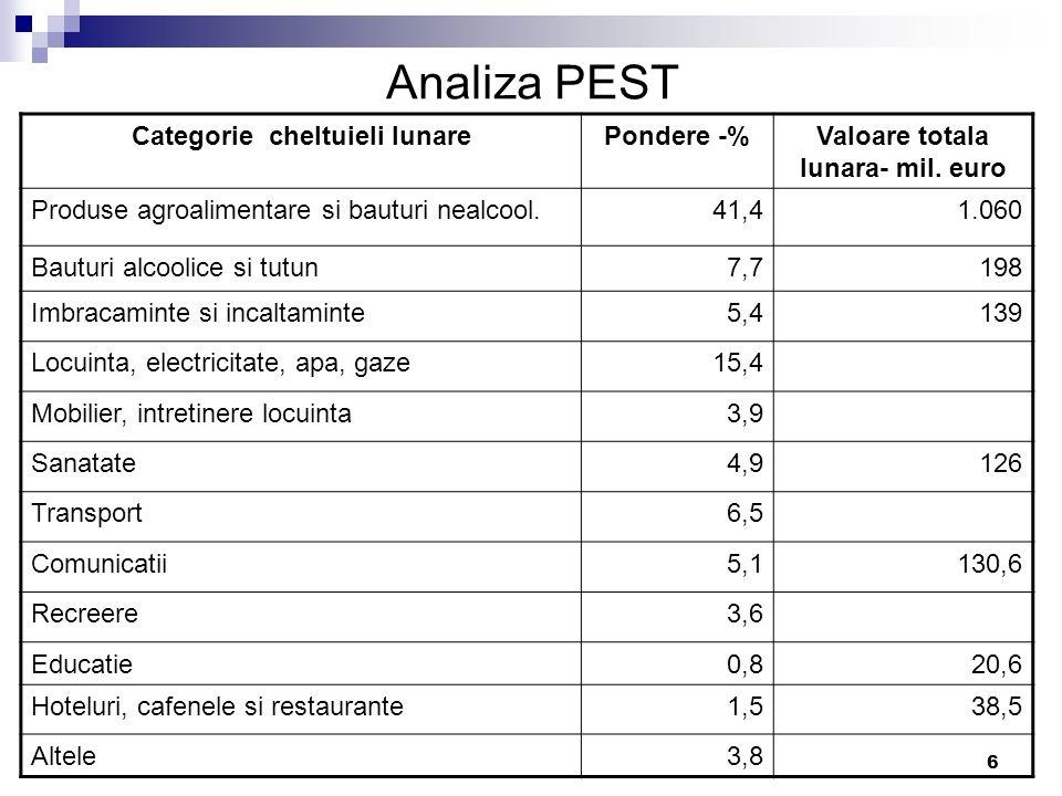 Categorie cheltuieli lunare Valoare totala lunara- mil. euro