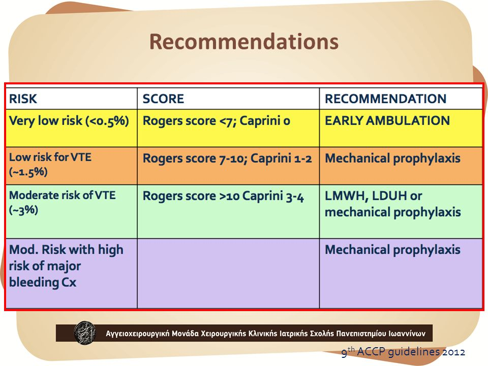 Recommendations 9th ACCP guidelines 2012