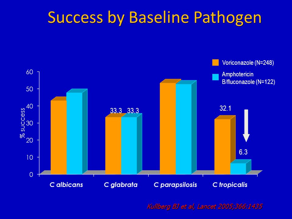 Success by Baseline Pathogen