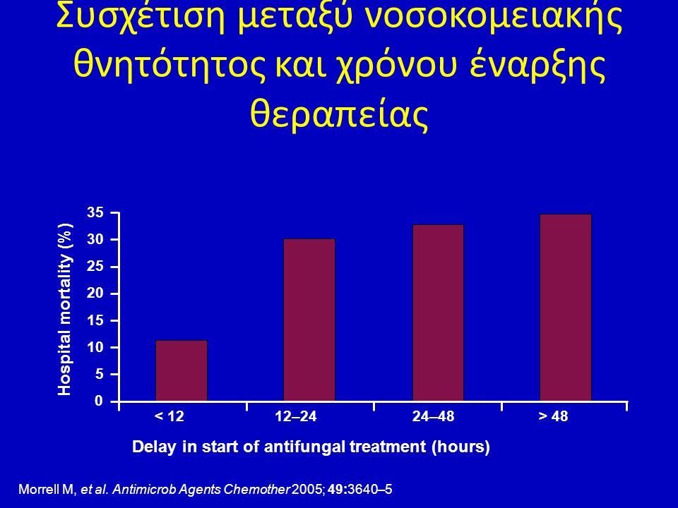 Συσχέτιση μεταξύ νοσοκομειακής θνητότητος και χρόνου έναρξης θεραπείας