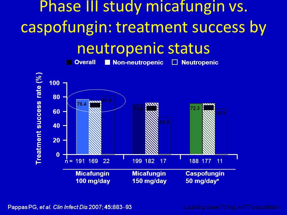 Phase III study micafungin vs