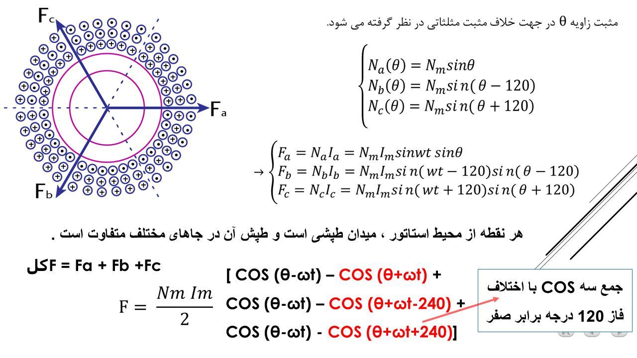 جمع سه COS با اختلاف فاز 120 درجه برابر صفر