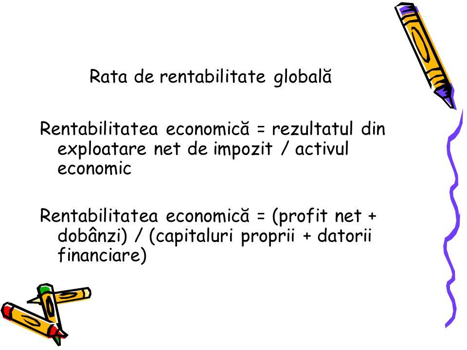 Rata de rentabilitate globală