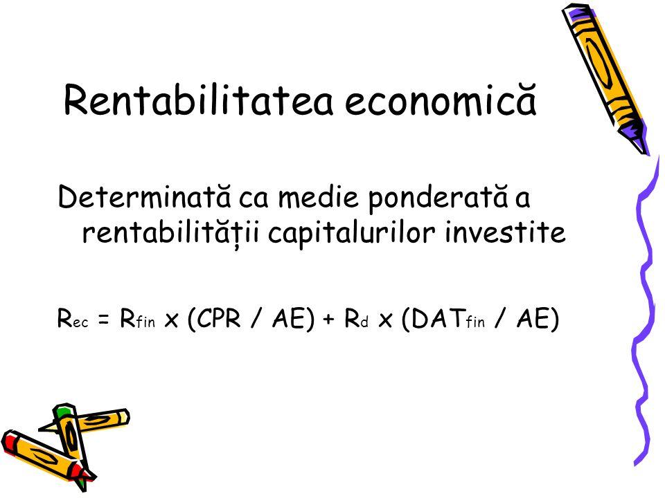Rentabilitatea economică