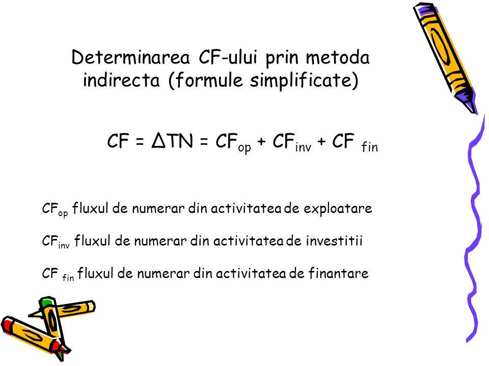 Determinarea CF-ului prin metoda indirecta (formule simplificate)
