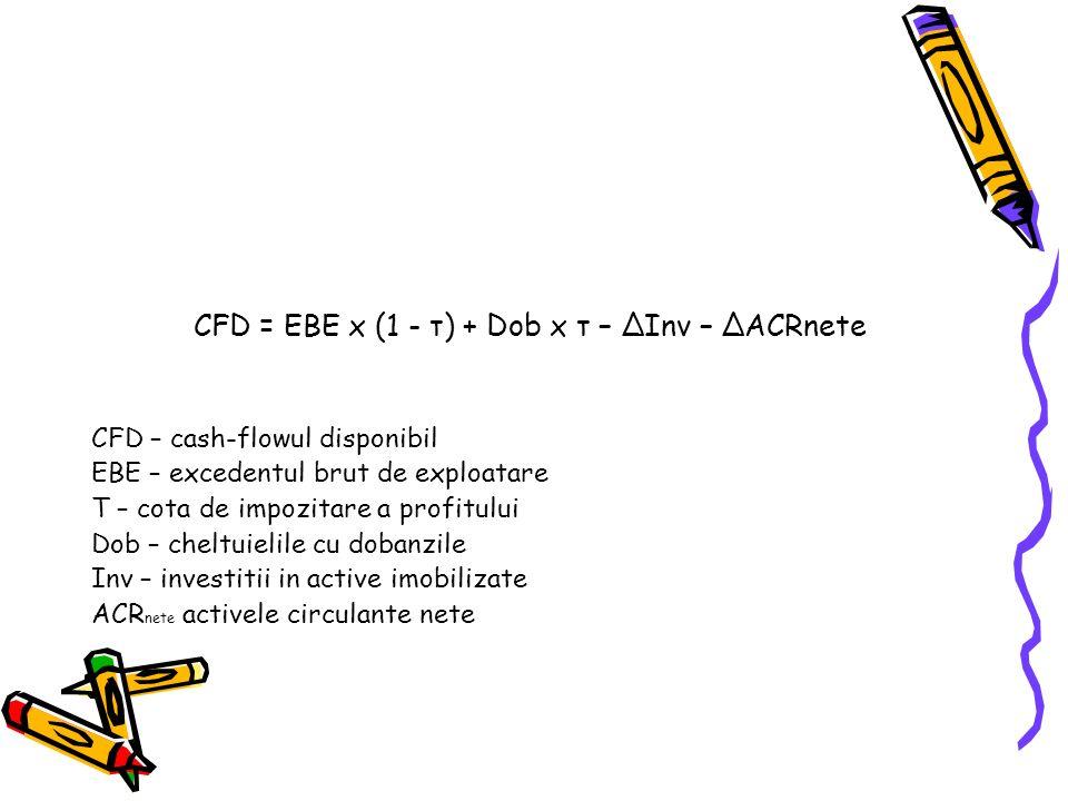 CFD = EBE x (1 - τ) + Dob x τ – ΔInv – ΔACRnete