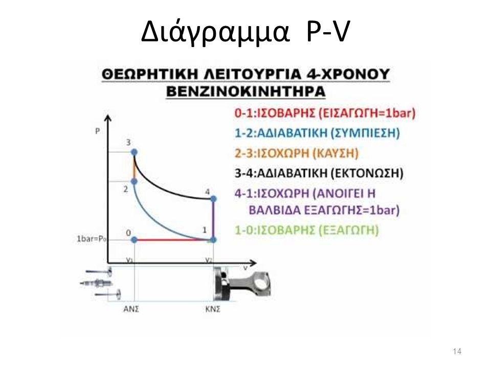 Διάγραμμα P-V