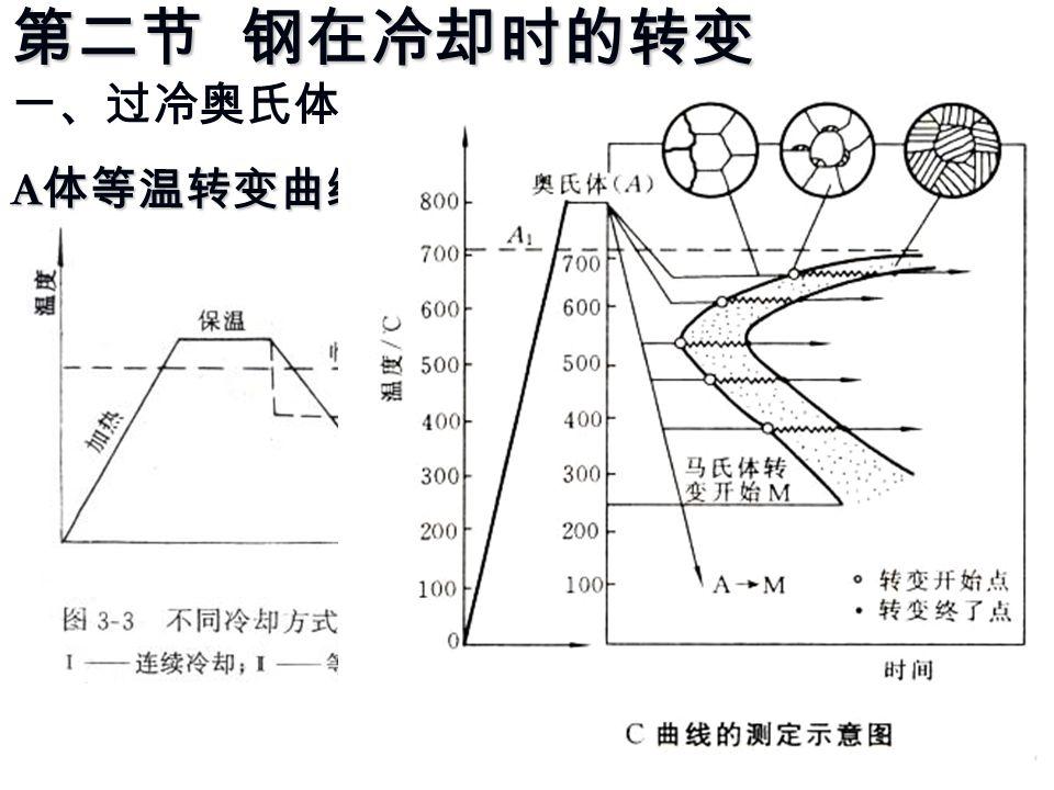第二节 钢在冷却时的转变 一、过冷奥氏体的等温冷却转变